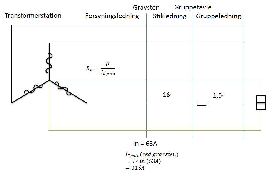 beregning af kortslutningsstrøm