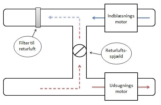 Returluftssystem