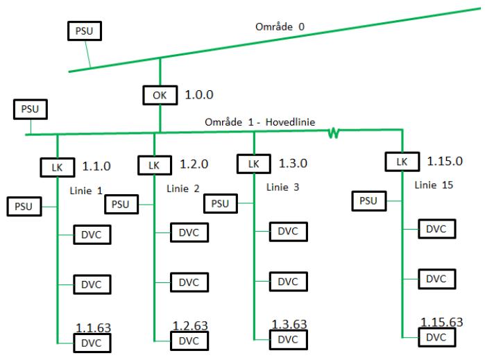 KNX topologi