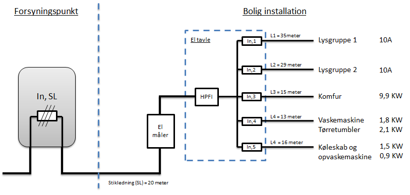 Hypermoderne Bolig dimensionering | EL Noter ZD-89